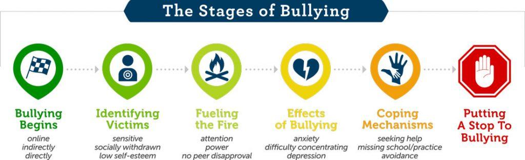 The 6 Stages of Bullying
