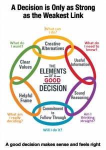 elements of a good decision graphic