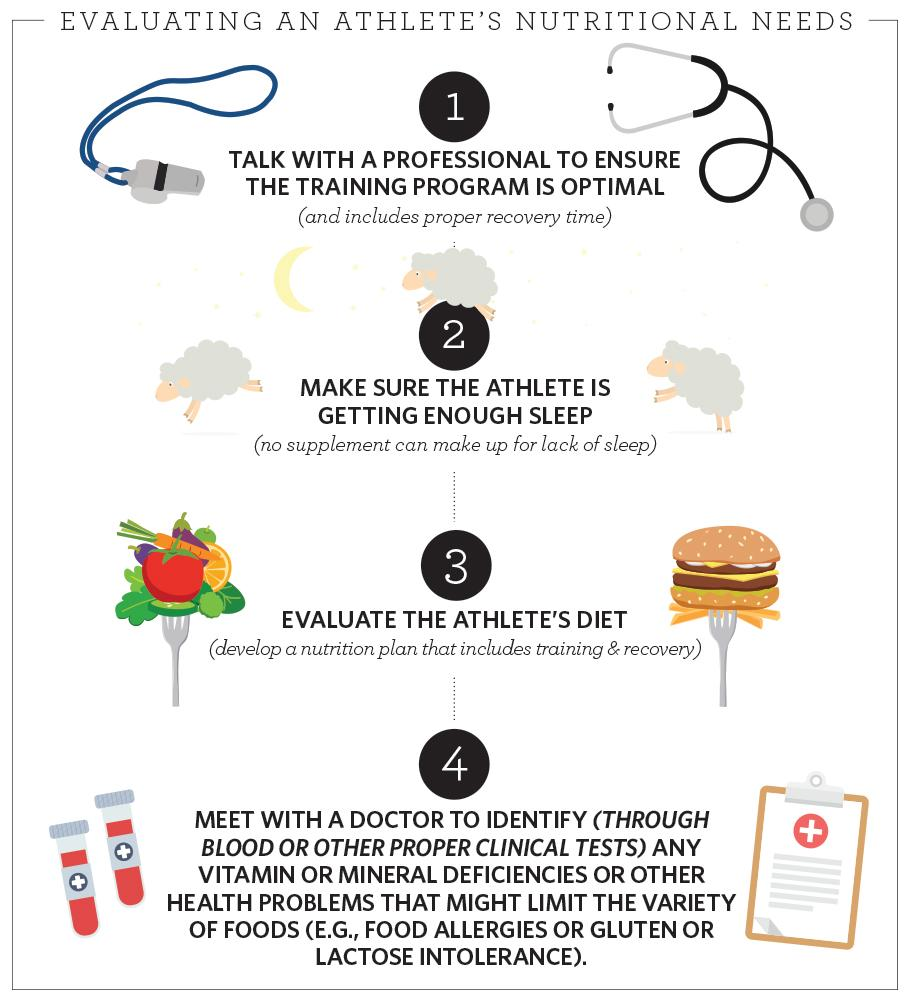 Graphic of steps on how to evaluate an athlete's nutrition needs.