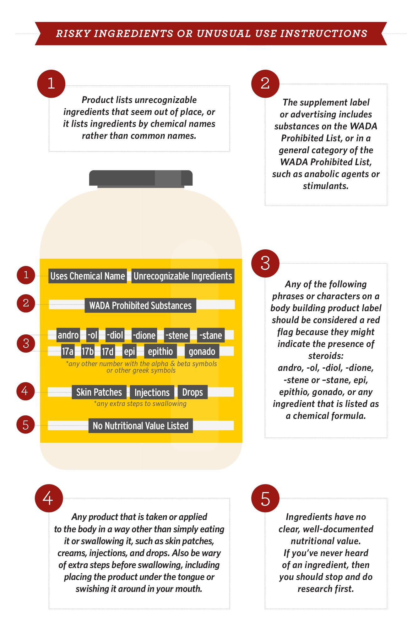 Graphic of risky supplement ingredients and use directions.