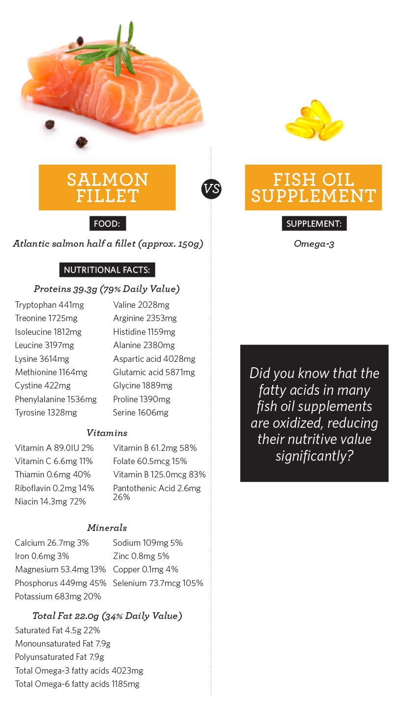 Chart representing the nutritional benefits of salmon versus a fish oil supplement.
